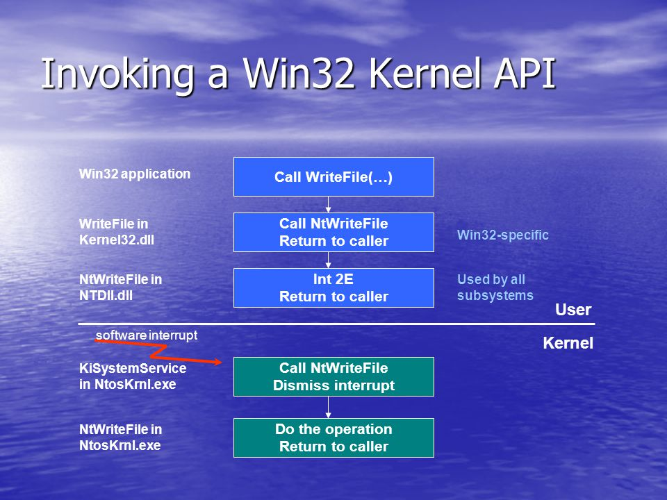 Invoking a Win32 Kernel API Call WriteFile(…) Call NtWriteFile Return to caller Int 2E Return to caller Call NtWriteFile Dismiss interrupt Do the operation Return to caller User Kernel Win32 application WriteFile in Kernel32.dll NtWriteFile in NTDll.dll KiSystemService in NtosKrnl.exe NtWriteFile in NtosKrnl.exe Win32-specific Used by all subsystems software interrupt