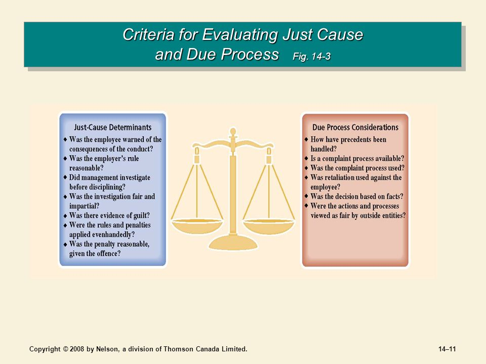 Copyright © 2008 by Nelson, a division of Thomson Canada Limited.14–11 Criteria for Evaluating Just Cause and Due Process Fig.