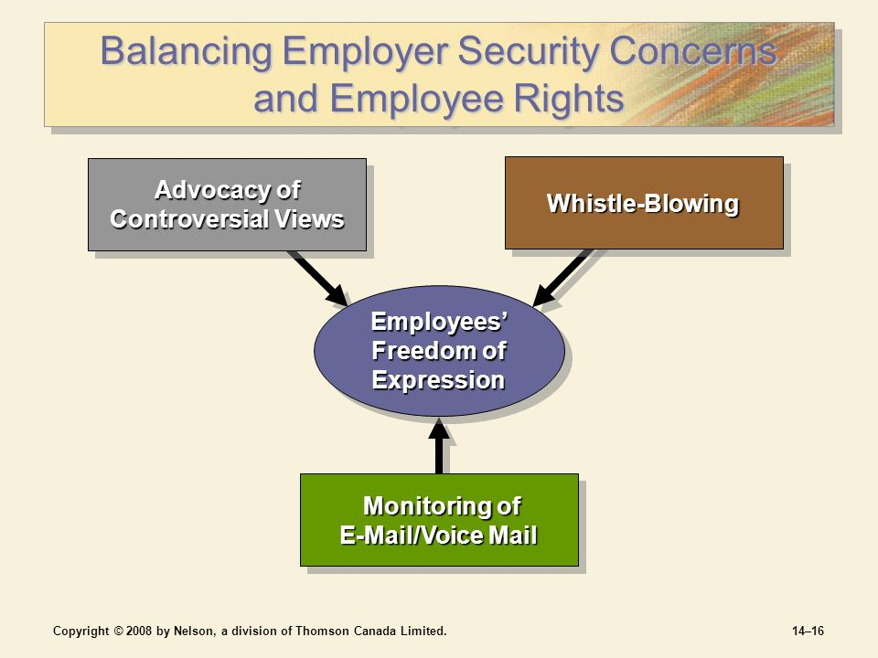 Copyright © 2008 by Nelson, a division of Thomson Canada Limited.14–16 Balancing Employer Security Concerns and Employee Rights Monitoring of E-Mail/Voice Mail Monitoring of E-Mail/Voice Mail Advocacy of Controversial Views Whistle-BlowingWhistle-Blowing Employees' Freedom of Expression