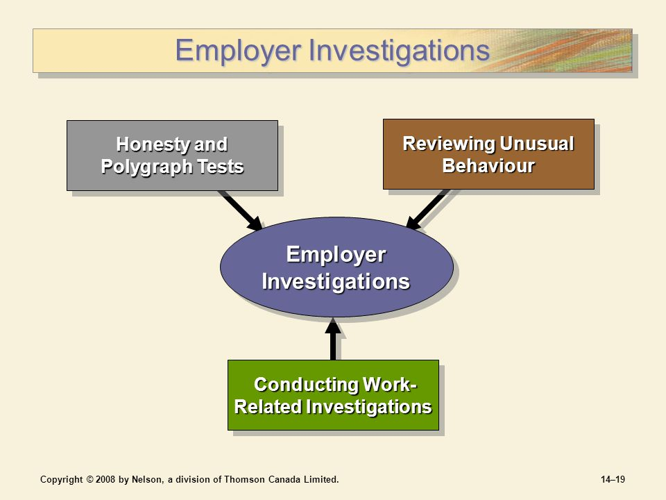 Copyright © 2008 by Nelson, a division of Thomson Canada Limited.14–19 Employer Investigations Conducting Work- Related Investigations Conducting Work- Related Investigations Honesty and Polygraph Tests Reviewing Unusual Behaviour Employer Investigations