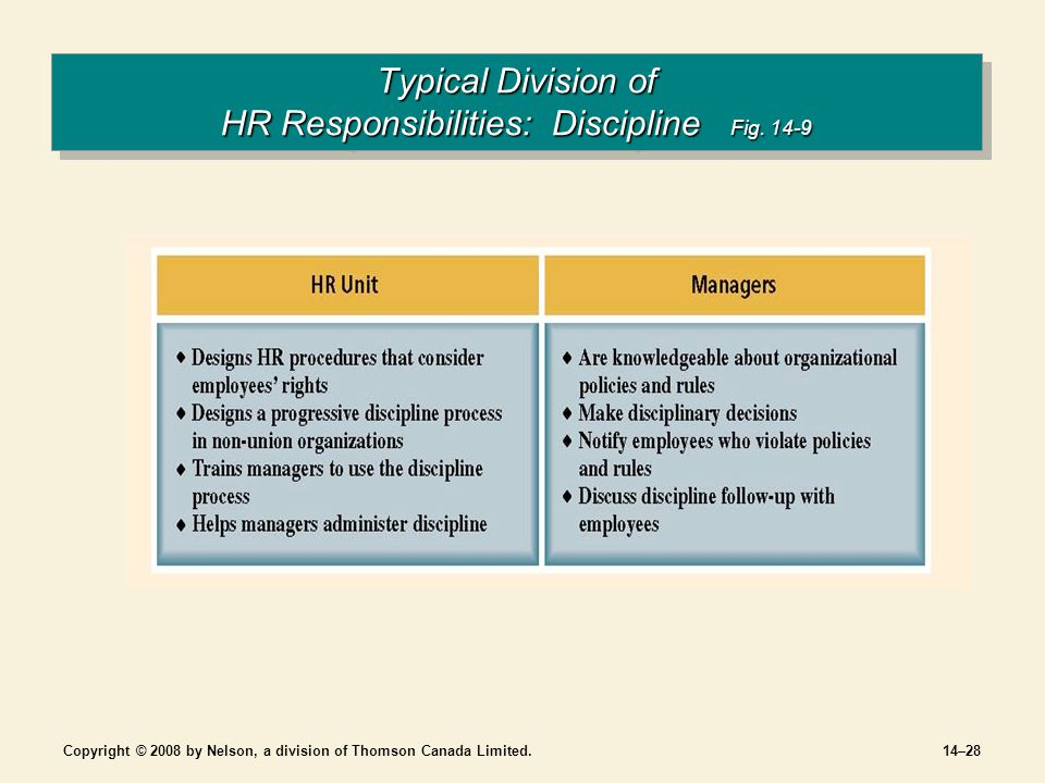 Copyright © 2008 by Nelson, a division of Thomson Canada Limited.14–28 Typical Division of HR Responsibilities: Discipline Fig.