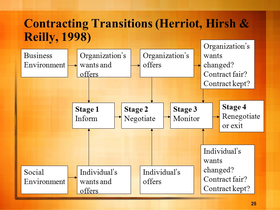 25 Business Environment Organization ' s wants and offers Organization ' s offers Organization ' s wants changed? Contract fair? Contract kept? Social