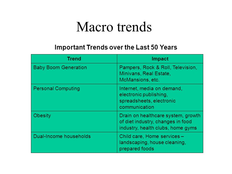 Macro trends Child care, Home services – landscaping, house cleaning, prepared foods Dual-Income households Drain on healthcare system, growth of diet industry, changes in food industry, health clubs, home gyms Obesity Internet, media on demand, electronic publishing, spreadsheets, electronic communication Personal Computing Pampers, Rock & Roll, Television, Minivans, Real Estate, McMansions, etc.