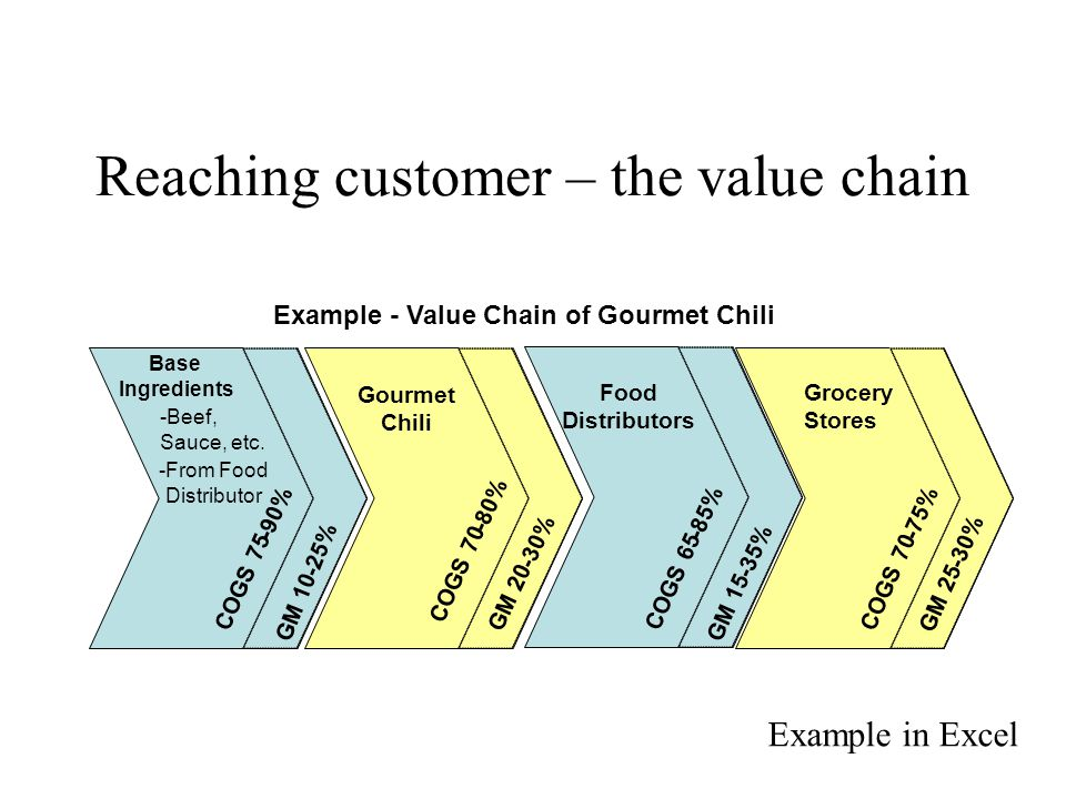 Reaching customer – the value chain Base Ingredients -Beef, Sauce, etc.