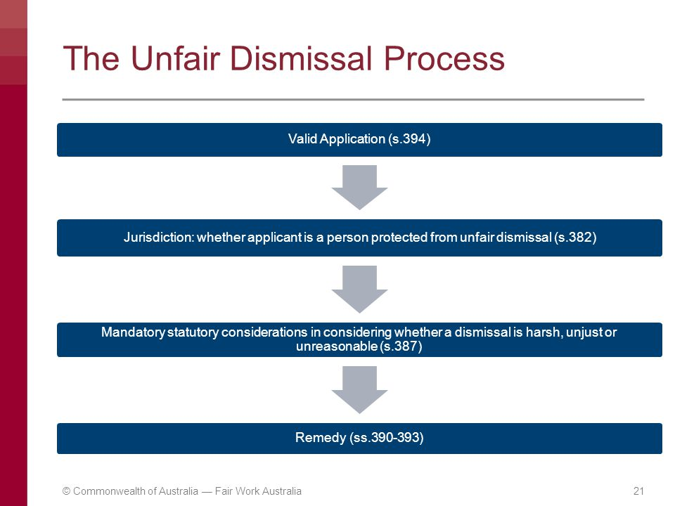 The Unfair Dismissal Process Valid Application (s.394) Jurisdiction: whether applicant is a person protected from unfair dismissal (s.382) Mandatory s
