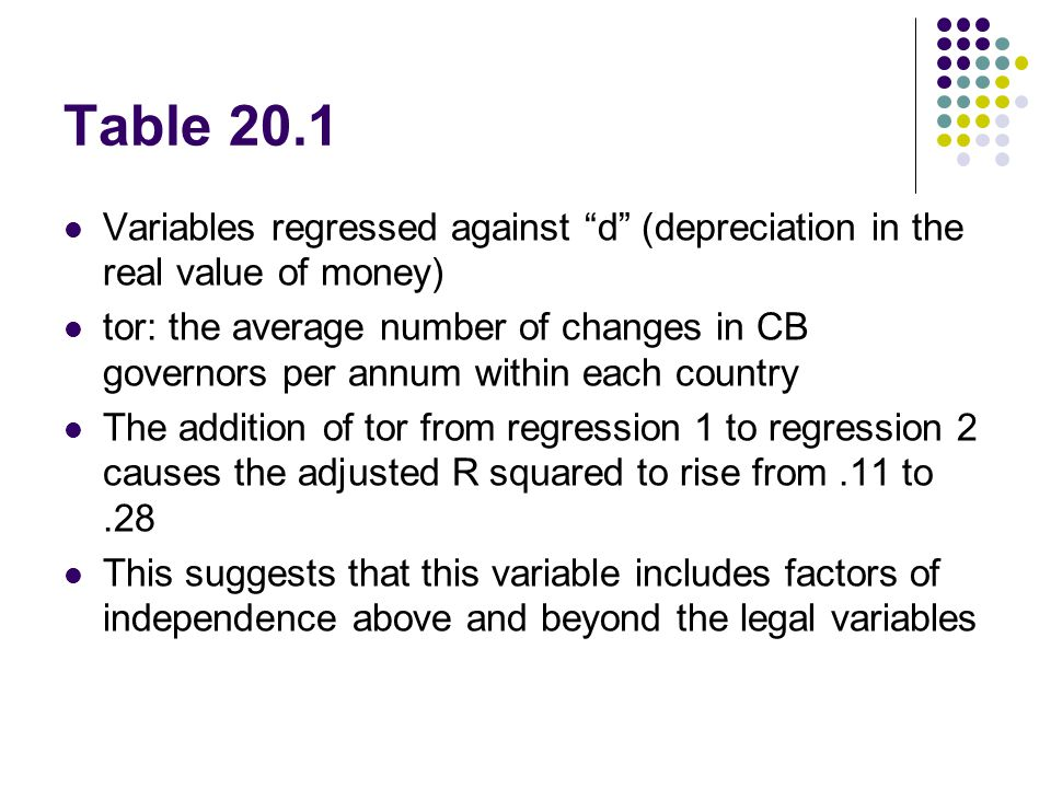 """Variables regressed against """"d"""" (depreciation in the real value of money) tor: the average number of changes in CB governors per annum within each cou"""