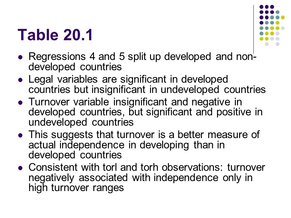 Table 20.1 Regressions 4 and 5 split up developed and non- developed countries Legal variables are significant in developed countries but insignificant in undeveloped countries Turnover variable insignificant and negative in developed countries, but significant and positive in undeveloped countries This suggests that turnover is a better measure of actual independence in developing than in developed countries Consistent with torl and torh observations: turnover negatively associated with independence only in high turnover ranges