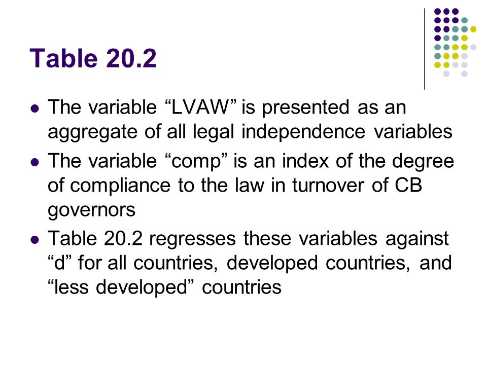 The variable LVAW is presented as an aggregate of all legal independence variables The variable comp is an index of the degree of compliance to the law in turnover of CB governors Table 20.2 regresses these variables against d for all countries, developed countries, and less developed countries
