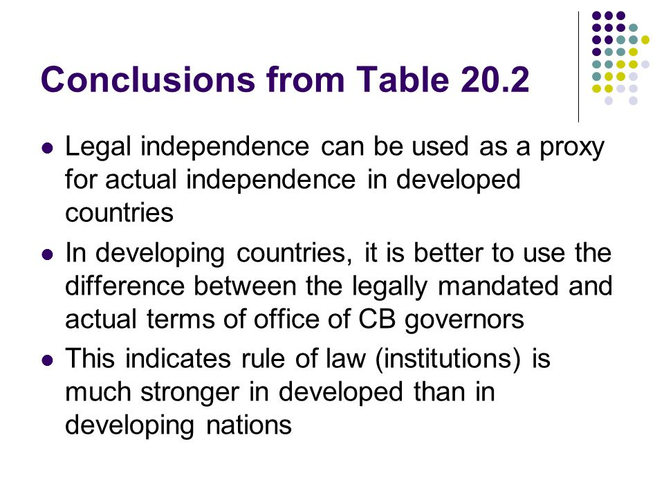 Conclusions from Table 20.2 Legal independence can be used as a proxy for actual independence in developed countries In developing countries, it is better to use the difference between the legally mandated and actual terms of office of CB governors This indicates rule of law (institutions) is much stronger in developed than in developing nations