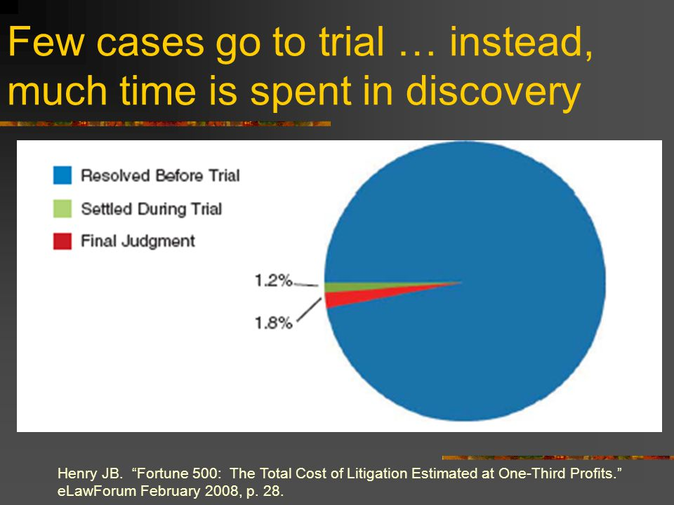 "Few cases go to trial … instead, much time is spent in discovery Henry JB. ""Fortune 500: The Total Cost of Litigation Estimated at One-Third Profits."""