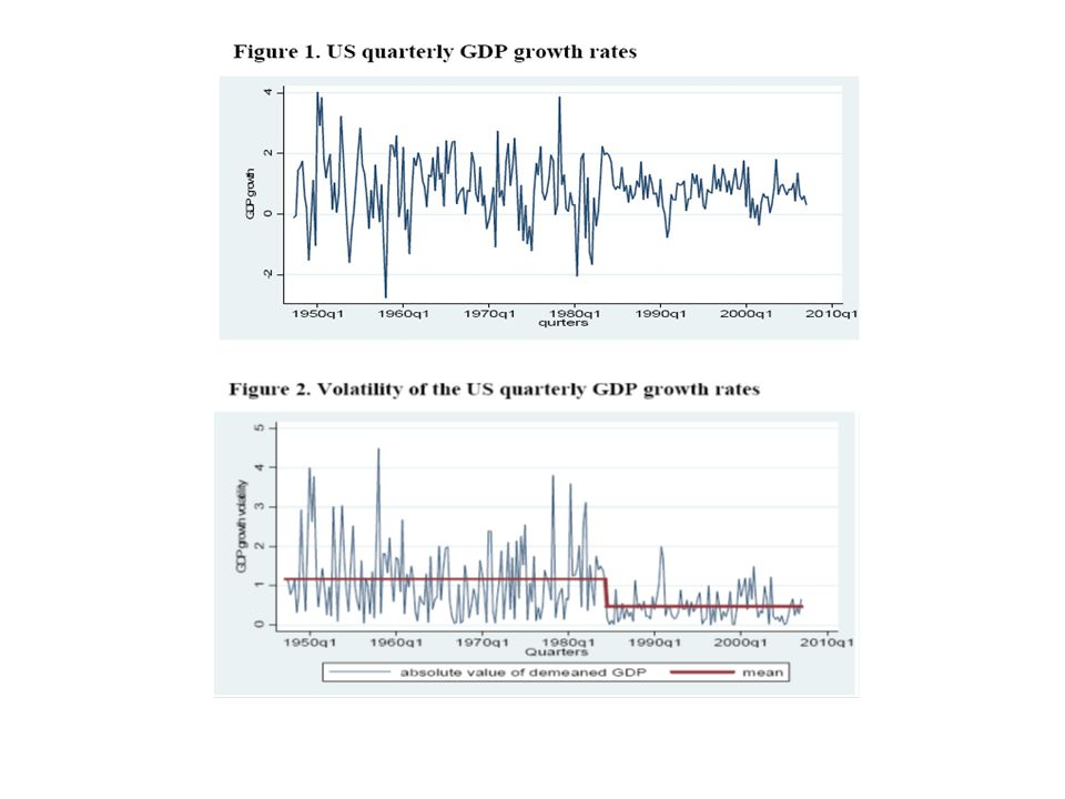 Change in aggregate economic activity Change in net worth of economic agents Change in external finance premium 12 Decline in GDP growth volatility has not been confined to the US.