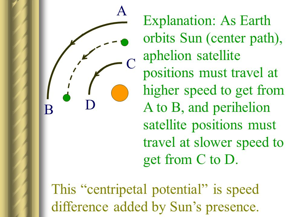 Solar clock-slowing computation Sun's potential at Earth's surface is 14 x stronger than Earth's potential. Mathematica applied to GR metric equation