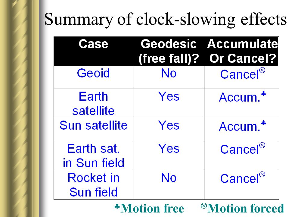 Explanation: As Earth orbits Sun (center path), aphelion satellite positions must travel at higher speed to get from A to B, and perihelion satellite