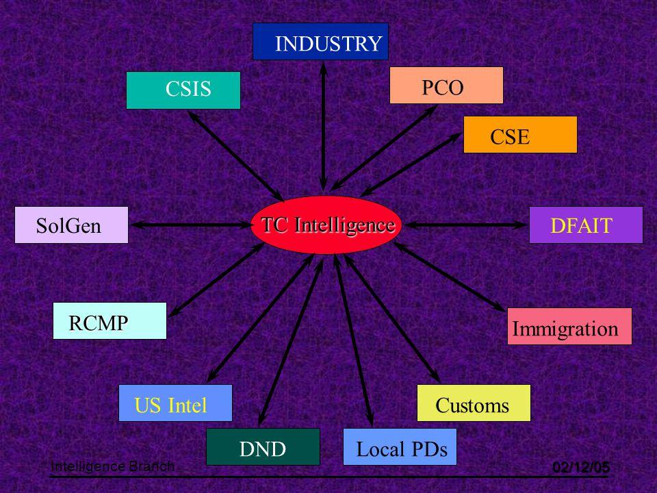 02/12/05 Intelligence Branch TC Intelligence CSIS CSE DFAIT Immigration Customs RCMP SolGen US Intel DND PCO INDUSTRY Local PDs