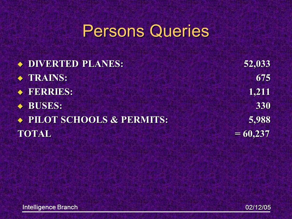 02/12/05 Intelligence Branch u DIVERTED PLANES: 52,033 u TRAINS: 675 u FERRIES: 1,211 u BUSES: 330 u PILOT SCHOOLS & PERMITS: 5,988 TOTAL = 60,237 Persons Queries