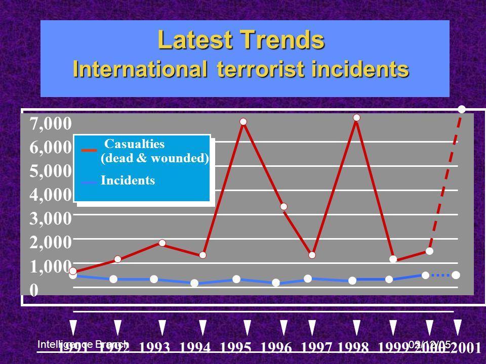 02/12/05 Latest Trends Internationalterroristincidents Latest Trends International terrorist incidents 7,000 6,000 5,000 4,000 3,000 2,000 1,000 0 199