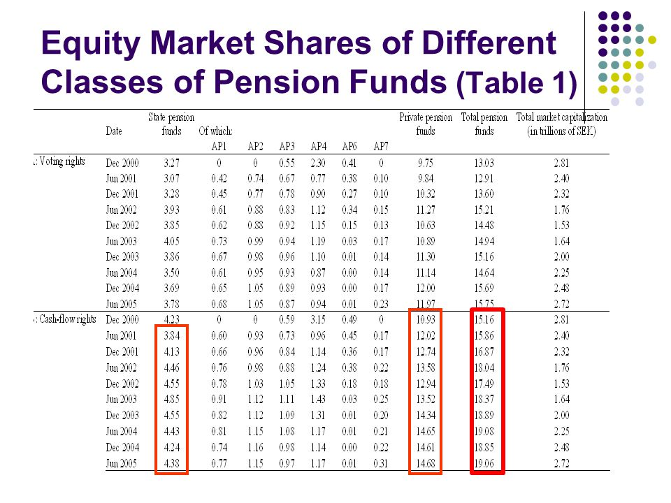Equity Market Shares of Different Classes of Pension Funds (Table 1)