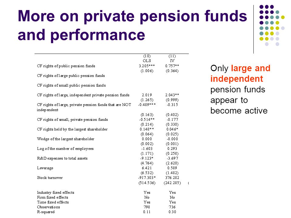 More on private pension funds and performance Only large and independent pension funds appear to become active