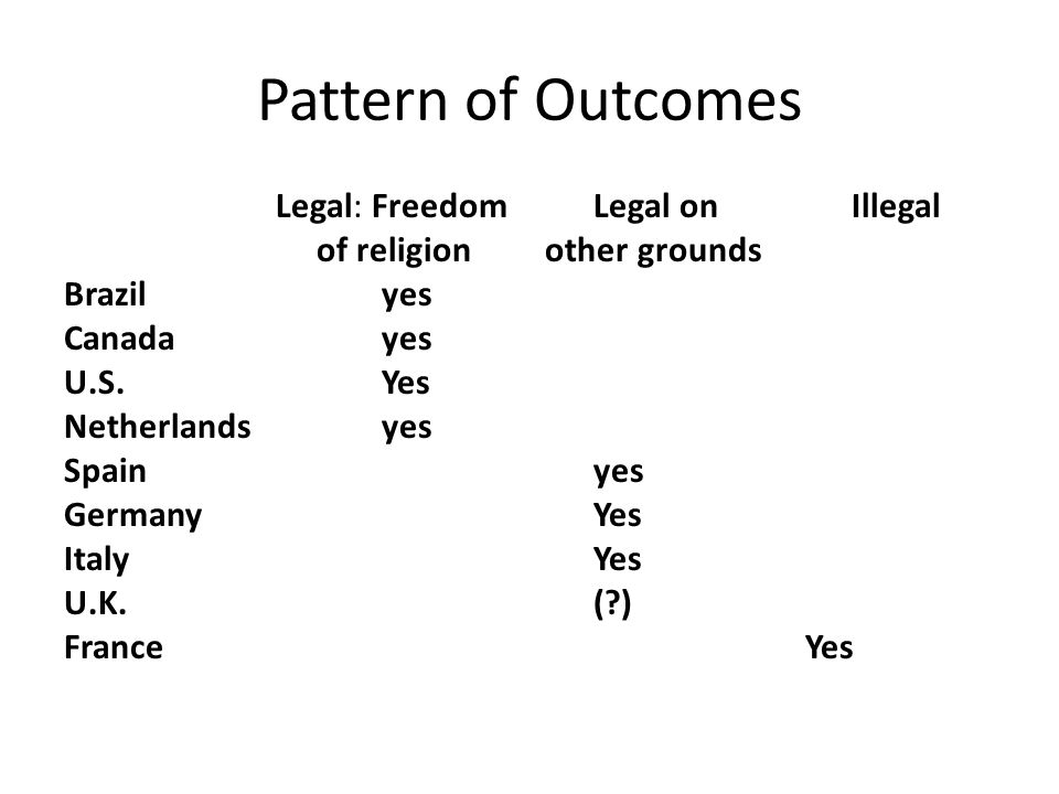 Pattern of Outcomes Legal: FreedomLegal on Illegal of religion other grounds Brazilyes Canadayes U.S.Yes Netherlandsyes Spainyes GermanyYes ItalyYes U.K.( ) FranceYes