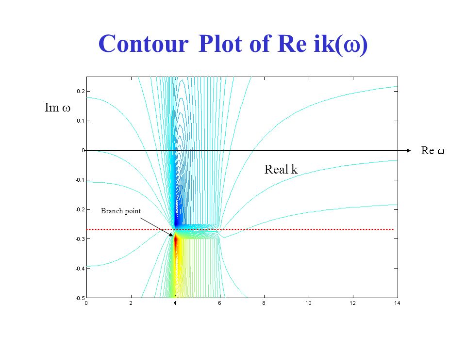 Contour Plot of Re ik(  ) Real k Branch point Re  Im 