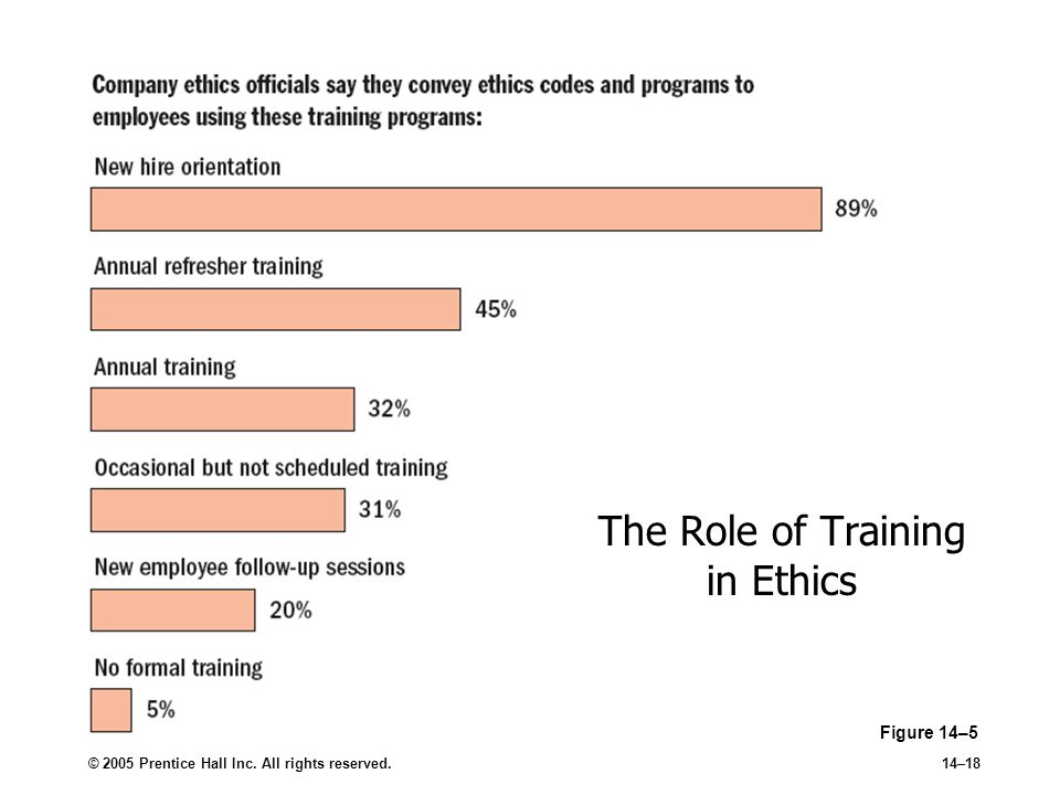 © 2005 Prentice Hall Inc. All rights reserved.14–18 The Role of Training in Ethics Figure 14–5