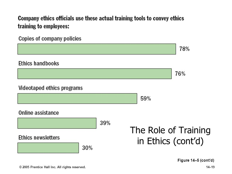 © 2005 Prentice Hall Inc. All rights reserved.14–19 The Role of Training in Ethics (cont'd) Figure 14–5 (cont'd)
