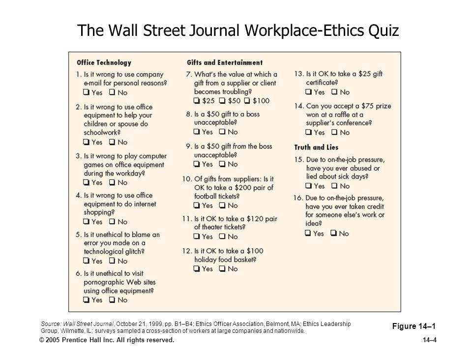 © 2005 Prentice Hall Inc. All rights reserved.14–4 The Wall Street Journal Workplace-Ethics Quiz Figure 14–1 Source: Wall Street Journal, October 21,