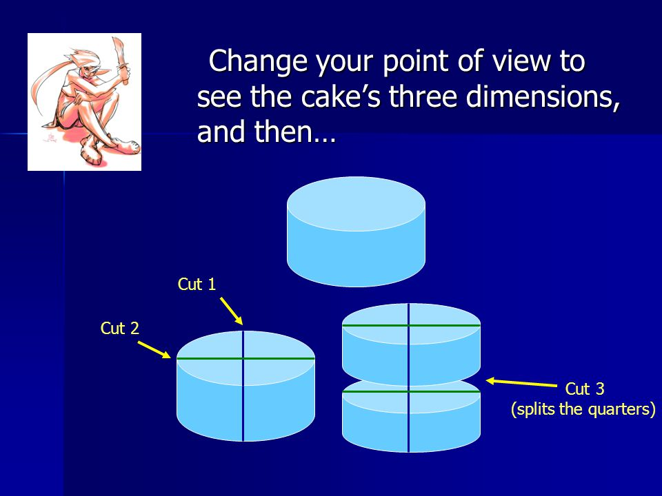 Change your point of view to see the cake's three dimensions, and then… Change your point of view to see the cake's three dimensions, and then… Cut 2 Cut 1 Cut 3 (splits the quarters)