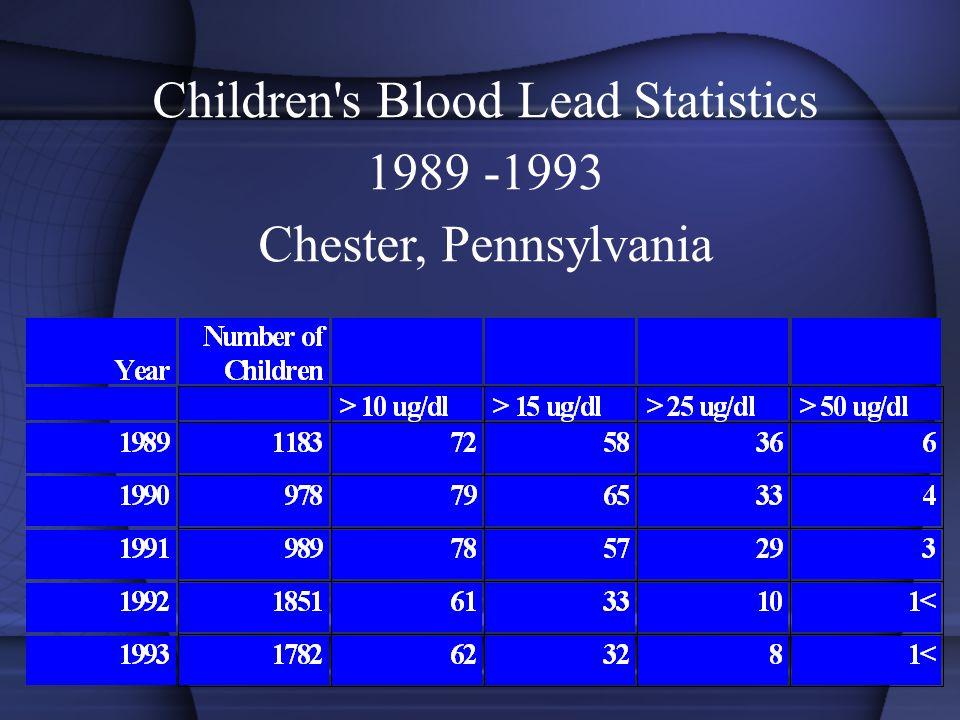 Children s Blood Lead Statistics 1989 -1993 Chester, Pennsylvania