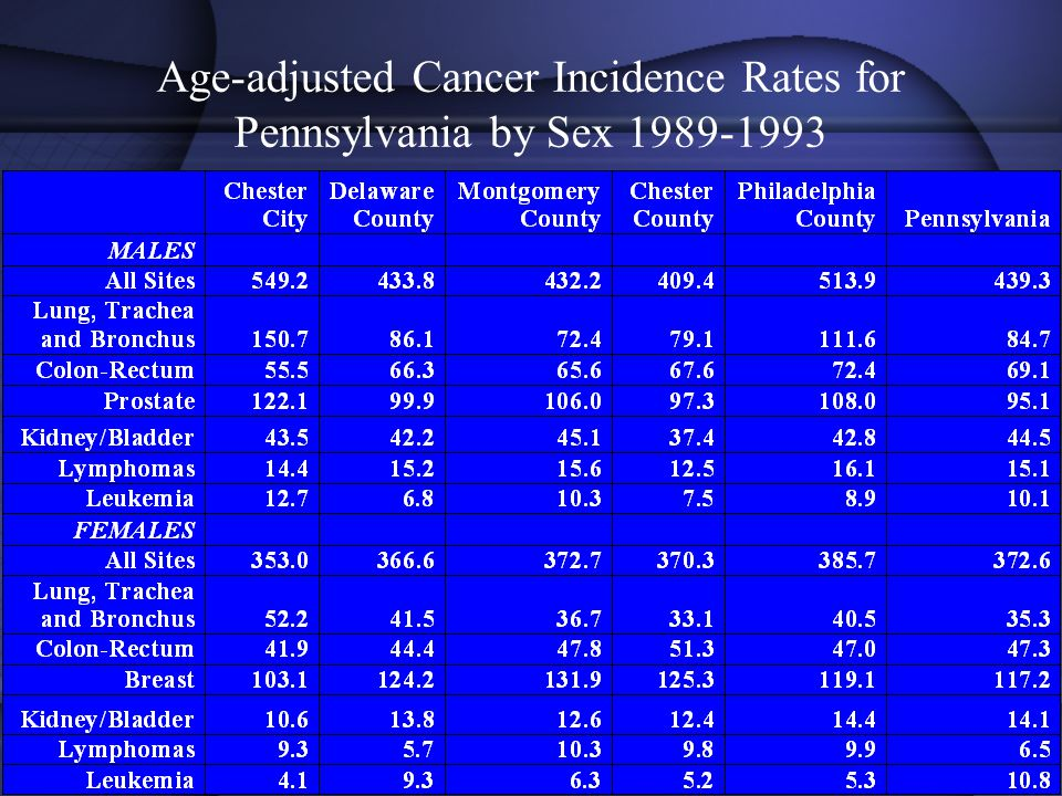 Age-adjusted Cancer Incidence Rates for Pennsylvania by Sex 1989-1993