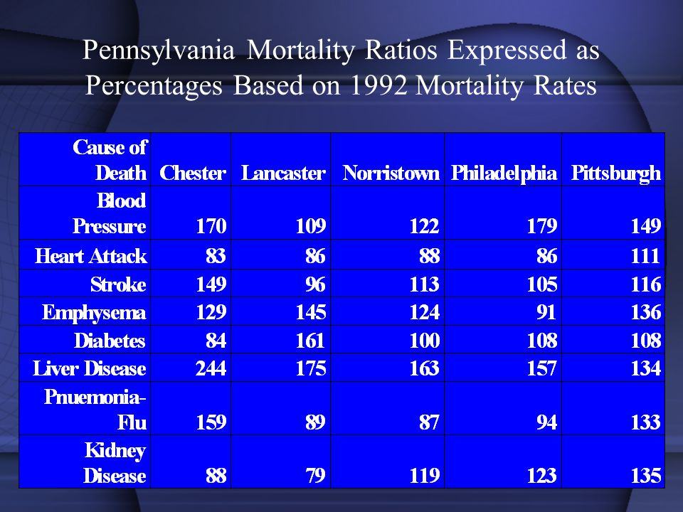 Pennsylvania Mortality Ratios Expressed as Percentages Based on 1992 Mortality Rates
