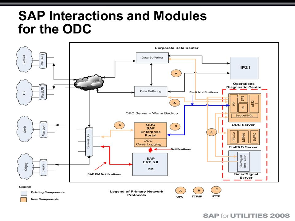 SAP Interactions and Modules for the ODC