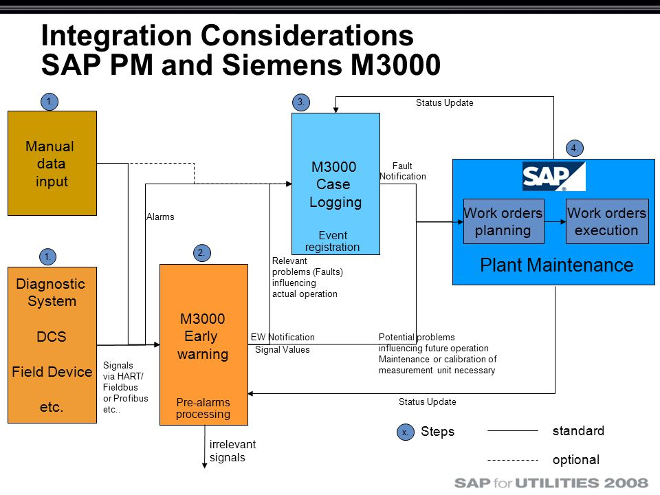 Integration Considerations SAP PM and Siemens M3000 M3000 Case Logging M3000 Early warning Diagnostic System DCS Field Device etc.