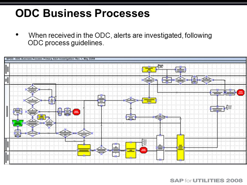 ODC Business Processes When received in the ODC, alerts are investigated, following ODC process guidelines.