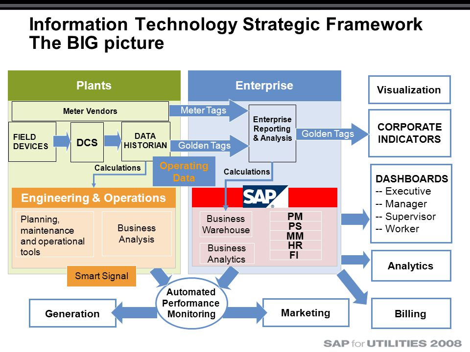 Enterprise Plants Information Technology Strategic Framework The BIG picture Marketing DATA HISTORIAN DCS Enterprise Reporting & Analysis DASHBOARDS -- Executive -- Manager -- Supervisor -- Worker CORPORATE INDICATORS Visualization Generation Golden Tags Operating Data Automated Performance Monitoring Analytics FIELD DEVICES Engineering & Operations Billing Meter Vendors Meter Tags Smart Signal SAP Planning, maintenance and operational tools Business Analysis Business Analytics Business Warehouse PM PS MM HR FI Calculations