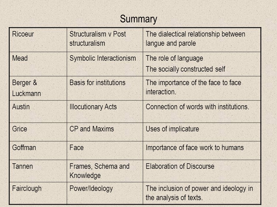 Conclusion: Pragmatics Austin: Speech Acts (Illocutionary Acts) –The linkages of these acts with institutions (Bourdieu).