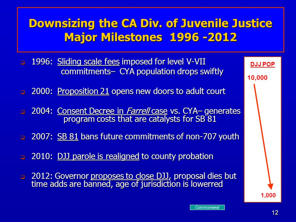 12  1996: Sliding scale fees imposed for level V-VII commitments– CYA population drops swiftly  2000: Proposition 21 opens new doors to adult court  2004: Consent Decree in Farrell case vs.