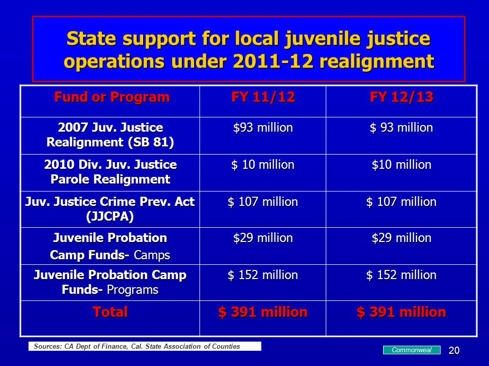 20 State support for local juvenile justice operations under 2011-12 realignment Fund or Program Fund or Program FY 11/12 FY 12/13 2007 Juv.