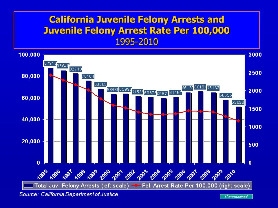 Source: California Department of Justice California Juvenile Felony Arrests and Juvenile Felony Arrest Rate Per 100,000 1995-2010 Commonweal