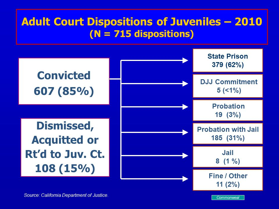 Adult Court Dispositions of Juveniles – 2010 (N = 715 dispositions) Convicted 607 (85%) Dismissed, Acquitted or Rt'd to Juv.