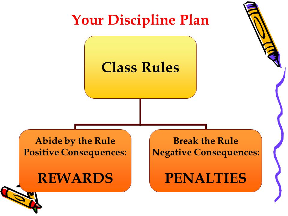 Class Rules Abide by the Rule Positive Consequences: REWARDS Break the Rule Negative Consequences: PENALTIES Your Discipline Plan
