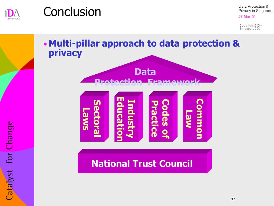 Data Protection & Privacy in Singapore 27 Mar 01 Copyright © IDA Singapore 2001 Conclusion 17 Multi-pillar approach to data protection & privacy Sectoral Laws Codes of Practice Common Law National Trust Council Data Protection Framework Industry Education