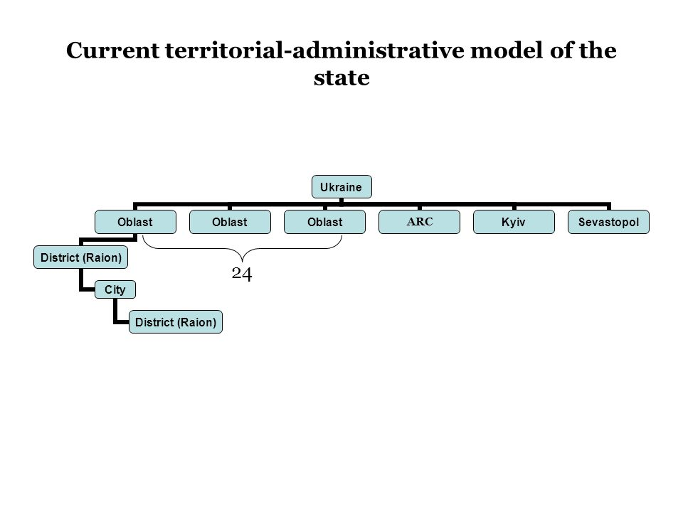 Current territorial-administrative model of the state Ukraine Oblast District (Raion) City District (Raion) Oblast ARC KyivSevastopol 24