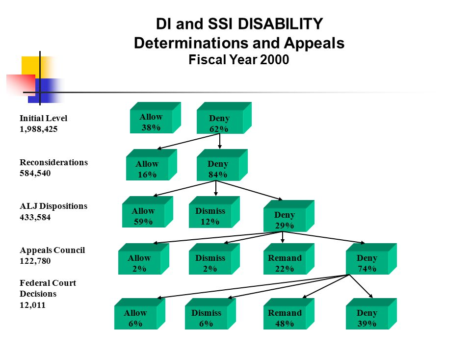 DI and SSI DISABILITY Determinations and Appeals Fiscal Year 2000 Allow 38% Allow 16% Allow 59% Allow 2% Allow 6% Deny 84% Dismiss 12% Dismiss 2% Dismiss 6% Deny 29% Remand 22% Remand 48% Deny 74% Deny 39% Deny 62% Initial Level 1,988,425 Reconsiderations 584,540 ALJ Dispositions 433,584 Appeals Council 122,780 Federal Court Decisions 12,011
