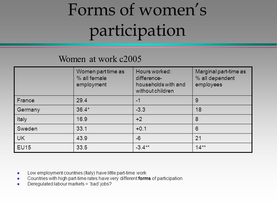 Forms of women's participation l Low employment countries (Italy) have little part-time work l Countries with high part-time rates have very different forms of participation l Deregulated labour markets = 'bad' jobs.