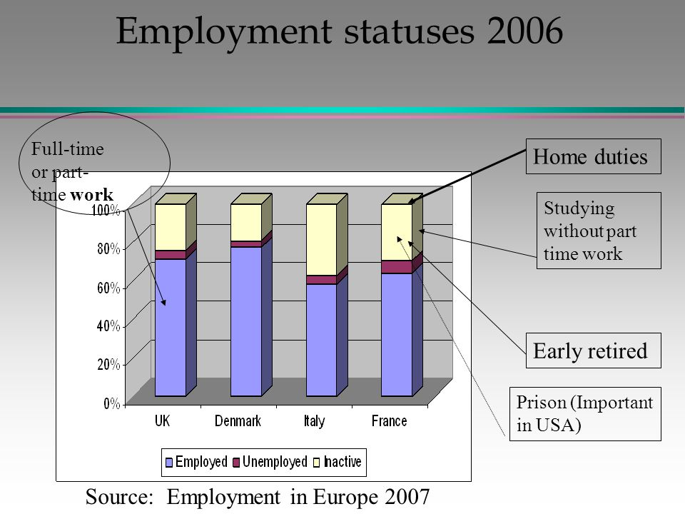 Employment statuses 2006 Full-time or part- time work Home duties Studying without part time work Early retired Prison (Important in USA) Source: Employment in Europe 2007