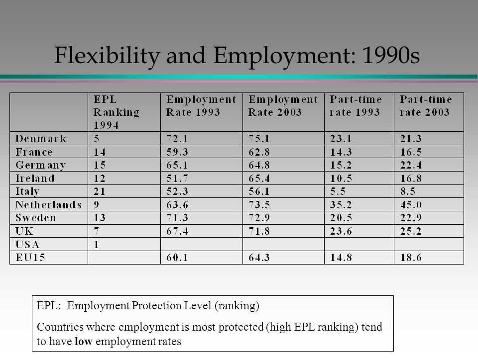 Flexibility and Employment: 1990s EPL: Employment Protection Level (ranking) Countries where employment is most protected (high EPL ranking) tend to have low employment rates