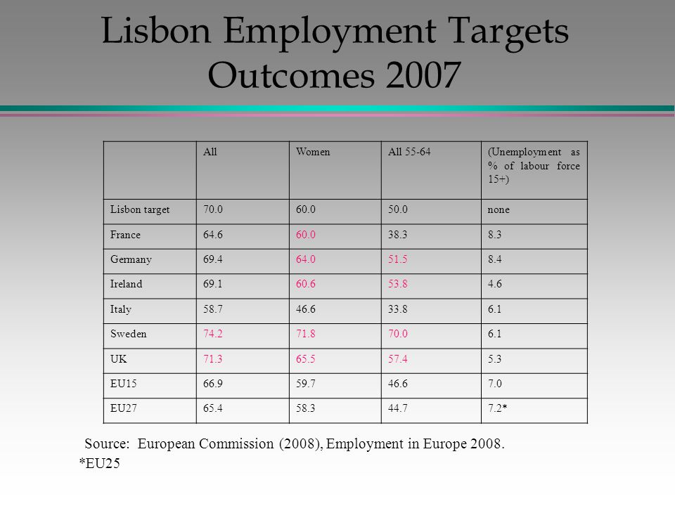 Lisbon Employment Targets Outcomes 2007 AllWomenAll 55-64(Unemployment as % of labour force 15+) Lisbon target70.060.050.0none France64.660.038.38.3 Germany69.464.051.58.4 Ireland69.160.653.84.6 Italy58.746.633.86.1 Sweden74.271.870.06.1 UK71.365.557.45.3 EU1566.959.746.67.0 EU2765.458.344.77.2* Source: European Commission (2008), Employment in Europe 2008.