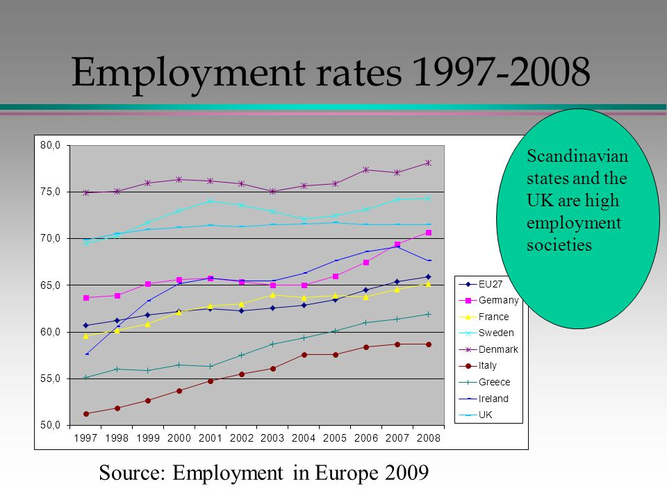 Employment rates 1997-2008 Source: Employment in Europe 2009 Scandinavian states and the UK are high employment societies