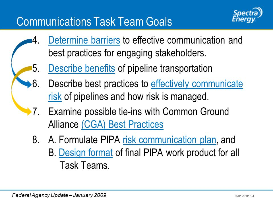 0901-15015.3 Federal Agency Update – January 2009 Communications Task Team Goals 4.Determine barriers to effective communication and best practices for engaging stakeholders.